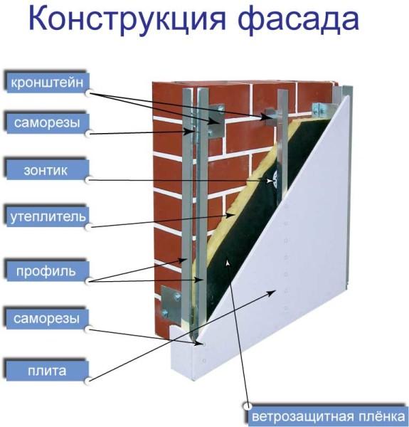 Вентилируемый фасад - это