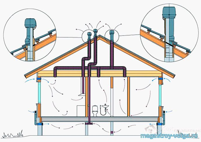 Как сделать вентиляцию в каркасном доме