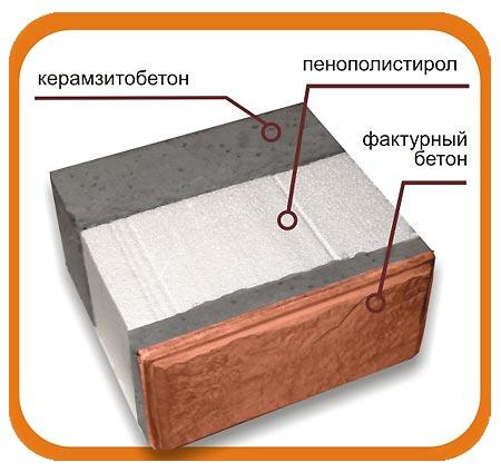 Структура теплоблока — «Теплоблок-Урал», Екатеринбург