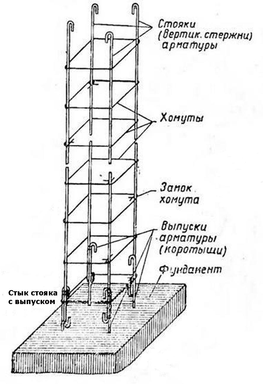 Как связать колонны