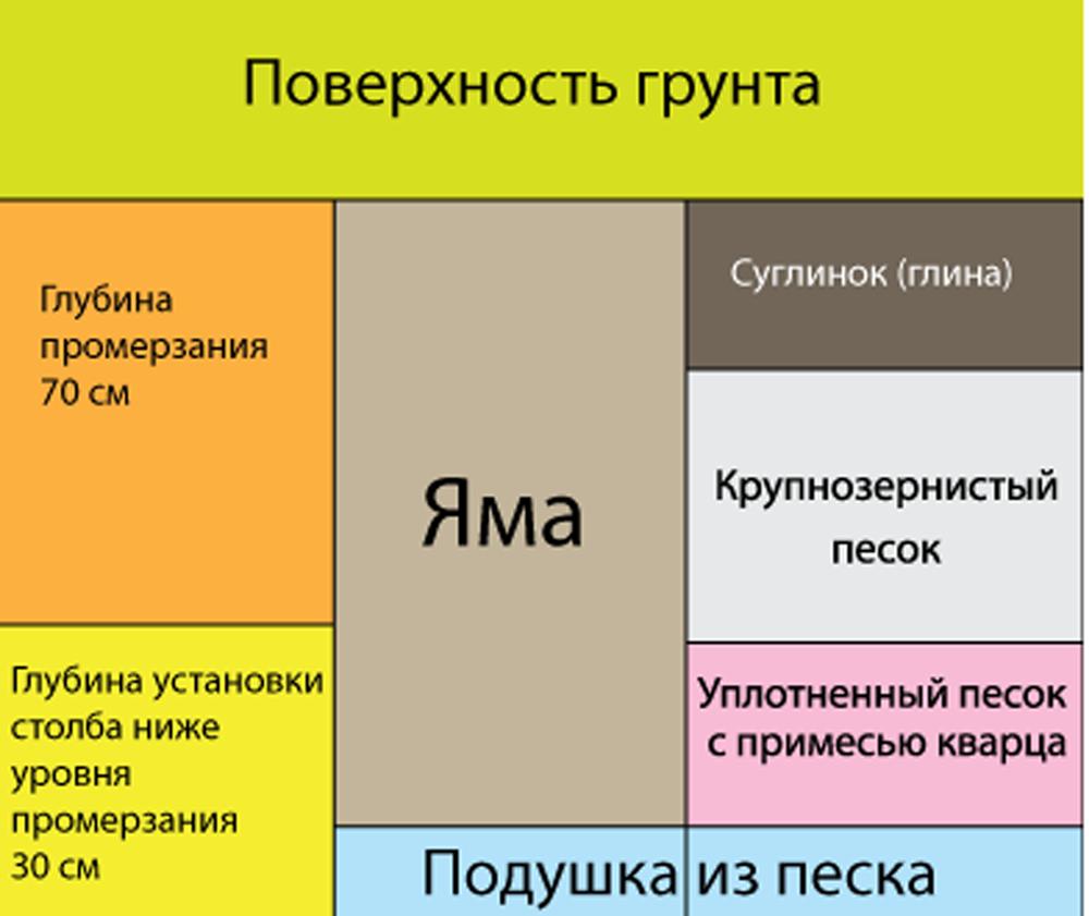 image Столбчатый фундамент